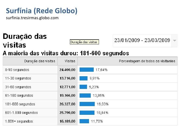 Surfínia (Rede Globo) surfinia.tresirmas.globo.com