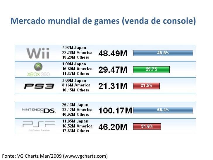 <ul><li>Mercado mundial de games (venda de console) </li></ul>Fonte: VG Chartz Mar/2009 (www.vgchartz.com)