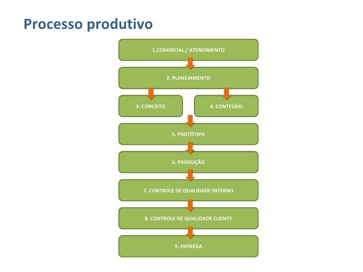 <ul><li>Processo produtivo </li></ul>1.COMERCIAL / ATENDIMENTO 2. PLANEJAMENTO 5. PROTÓTIPO 6. PRODUÇÃO 7. CONTROLE DE QUA...