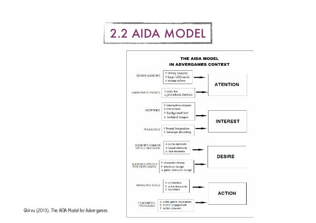 aida model application aida how to ensure then encourage them to buy by