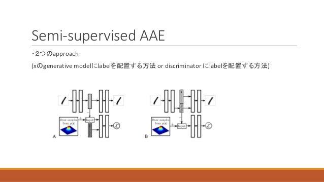 Semi-supervised AAE ・2つのapproach (xのgenerative modelにlabelを配置する方法 or discriminator にlabelを配置する方法)
