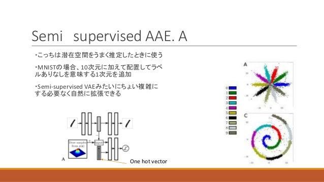 Semi supervised AAE. A ・こっちは潜在空間をうまく推定したときに使う ・MNISTの場合、10次元に加えて配置してラベ ルありなしを意味する1次元を追加 ・Semi-supervised VAEみたいにちょい複雑に する必...