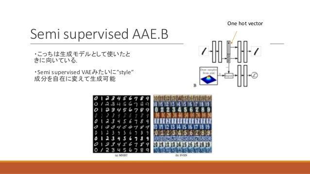"""Semi supervised AAE.B ・こっちは生成モデルとして使いたと きに向いている. ・Semi supervised VAEみたいに""""style"""" 成分を自在に変えて生成可能 One hot vector"""