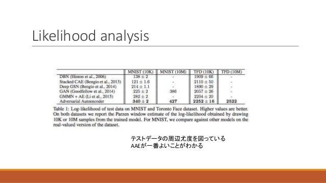 Likelihood analysis テストデータの周辺尤度を図っている AAEが一番よいことがわかる