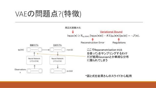 VAEの問題点?(特徴) ここでReparametrization trick を使ってzをサンプリングするわけ だが結局Gausiaanとか単純な分布 に限られてしまう *図と式を岩澤さんのスライドから転用