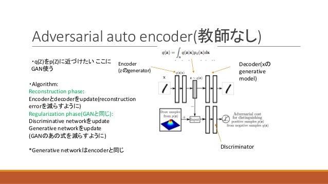 Adversarial auto encoder(教師なし) ・q(Z)をp(Z)に近づけたい ここに GAN使う ・Algorithm: Reconstruction phase: Encoderとdecoderをupdate(reconst...
