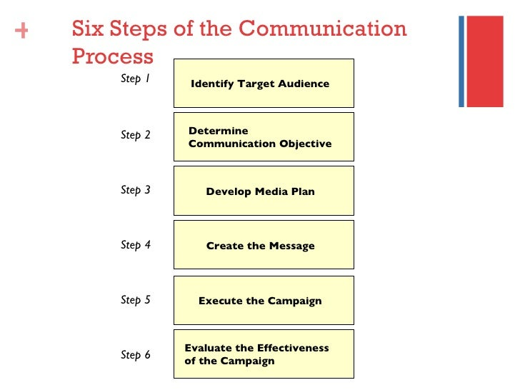 steps of the communication process Steps for implementation: functional communication  process, please refer to steps 1 through 5 of the fba  functional communication training: steps for.