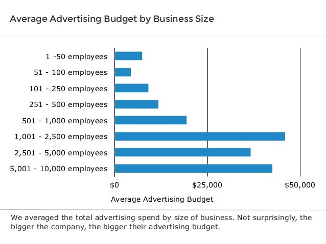 Average Advertising Budget by Business Size  1 -50 employees 51 - 100 employees 101 - 250 employees 251 - 500 employees 50...
