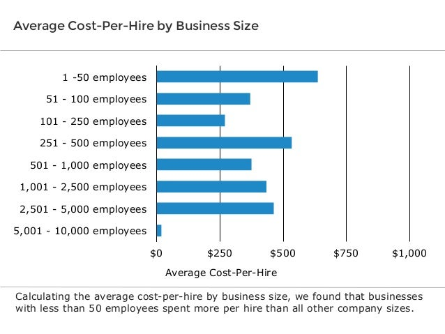 Average Cost-Per-Hire by Business Size  1 -50 employees 51 - 100 employees 101 - 250 employees 251 - 500 employees 501 - 1...