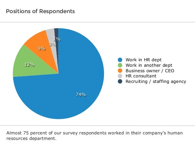 Positions of Respondents  9%  2% 3% Work in HR dept Work in another dept Business owner / CEO HR consultant Recruiting / s...