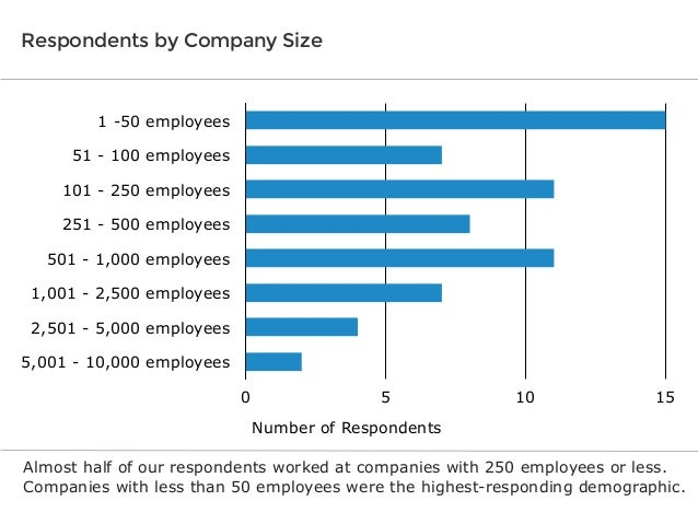 Respondents by Company Size  1 -50 employees 51 - 100 employees 101 - 250 employees 251 - 500 employees 501 - 1,000 employ...