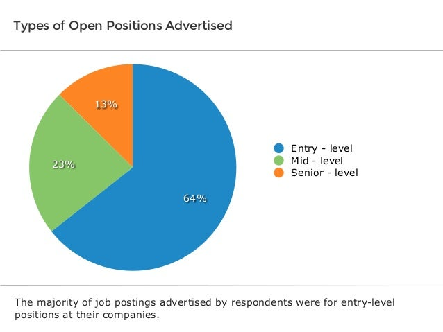 Types of Open Positions Advertised  13%  Entry - level Mid - level Senior - level  23% 64%  The majority of job postings a...