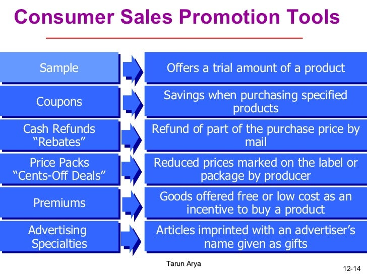 advertising and sales promotion notes Sales promotions are activities that supplement a company's advertising, public relations, and professional selling efforts they create incentives for customers to buy products more quickly and make larger purchases.