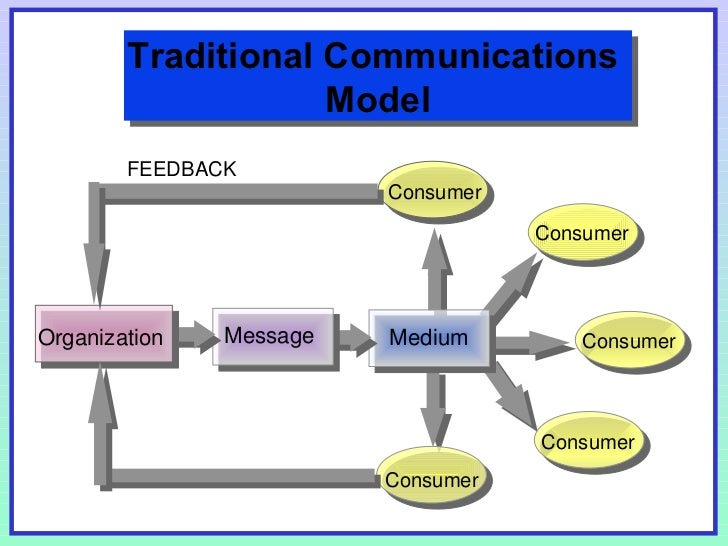 communication models and theories pdf