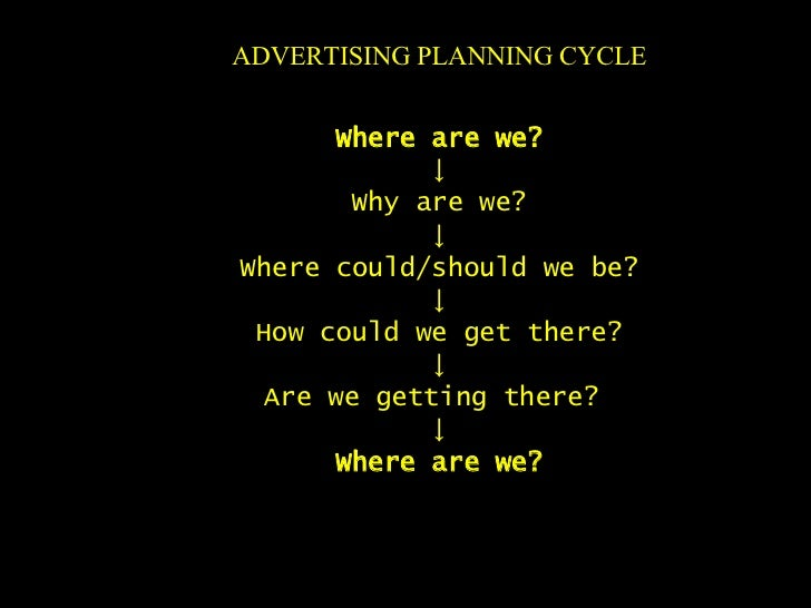 ADVERTISING PLANNING CYCLE Where are we? ↓ Why are we? ↓ Where could/should we be? ↓ How could we get there? ↓ Are we gett...