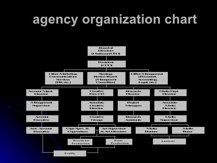 travel agency organizational structure Defense contract management agency  instruction  organization structure   travel requirements, and  the agency standard top-level organizational structure for a.