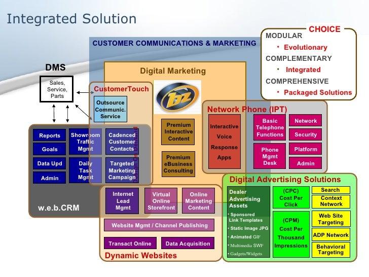 Integrated Solution CUSTOMER COMMUNICATIONS & MARKETING Digital Marketing Premium Interactive Content Premium eBusiness Co...