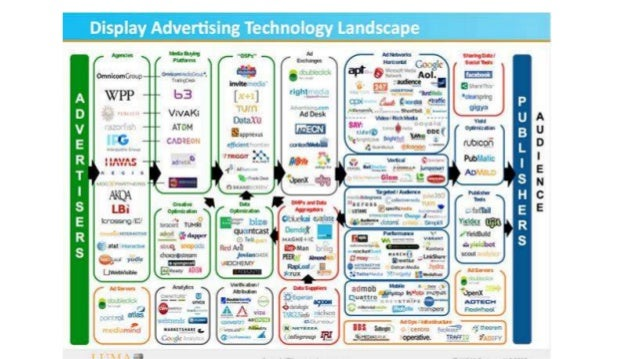 Online Advertising Ecosystem
