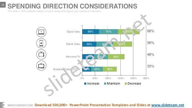 0% 50% 100% 150% 200% 250% Broadcast/Cable OTT TV Advanced TV Mobile Video Digital Video 35% 45% 55% 65% 45% 55% 65% 75% 5...