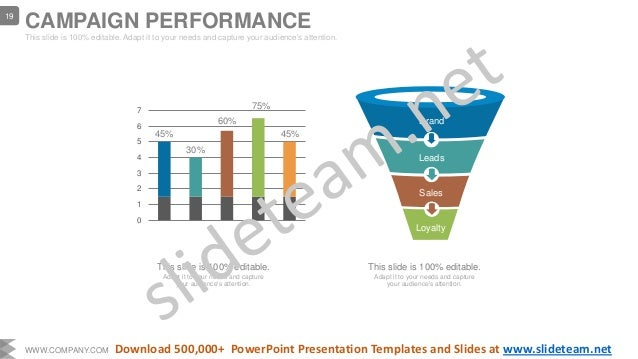 Brand Leads Sales Loyalty 0 1 2 3 4 5 6 7 45% 30% 60% 75% 45% This slide is 100% editable. Adapt it to your needs and capt...