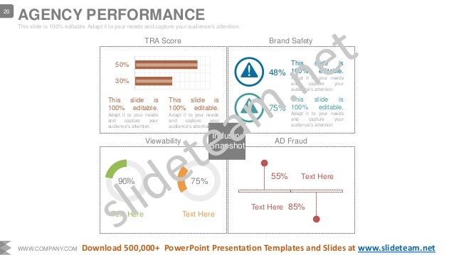 TRA Score Brand Safety Viewability AD Fraud Industry Snapshot 55% Text Here 85%Text Here 48% This slide is 100% editable. ...