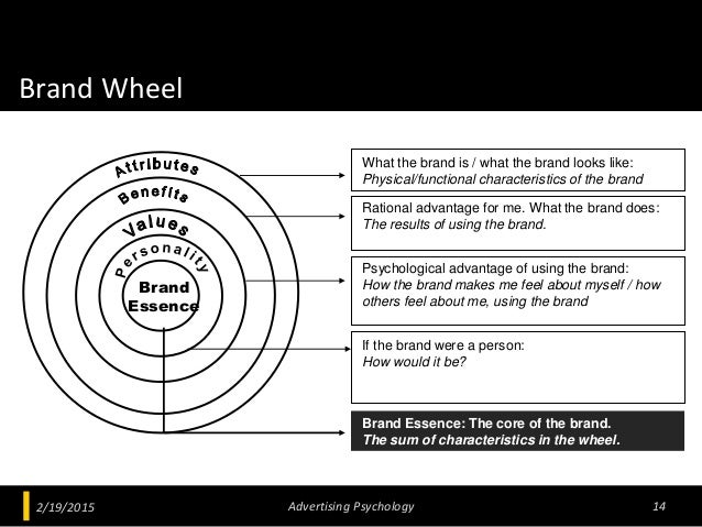 Brand Wheel 2/19/2015 Advertising Psychology 14 What the brand is / what the brand looks like: Physical/functional charact...