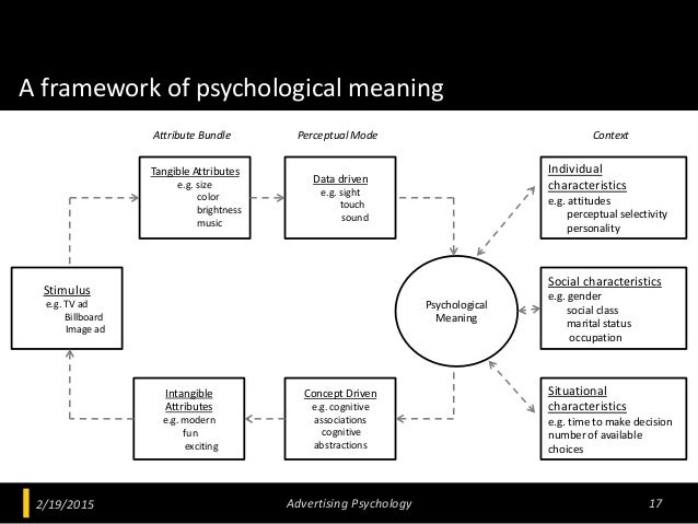 A framework of psychological meaning 2/19/2015 Advertising Psychology 17 Stimulus e.g. TV ad Billboard Image ad Tangible A...
