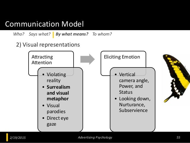Communication Model 2) Visual representations 2/19/2015 Advertising Psychology 55 Who? Says what? By what means? To whom? ...