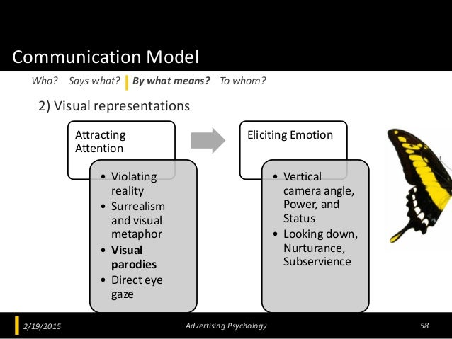 Communication Model 2) Visual representations 2/19/2015 Advertising Psychology 58 Who? Says what? By what means? To whom? ...