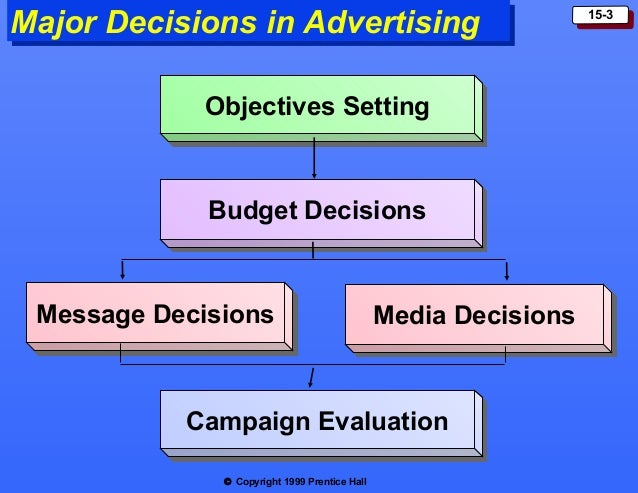 marketing and advertising in relation to Learn about the key differences between advertising and marketing and how and frequency—is the most expensive part of all marketing plans public relations.