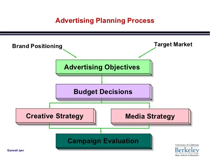 process of planning the advertising campaign 6 simple steps for successful campaign planning posted in marketing on  august 5, 2014 by caryn stein whether you're you looking to win support for an .