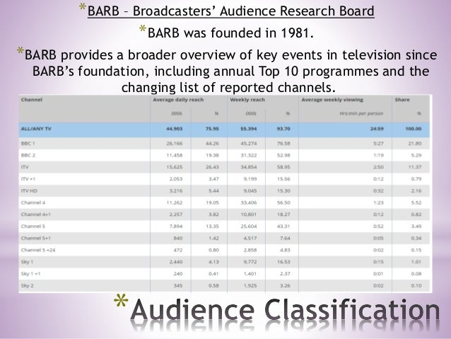 * *BARB – Broadcasters' Audience Research Board *BARB was founded in 1981. *BARB provides a broader overview of key events...