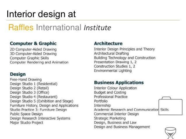 Raffles institute advice for aspiring interior designers - Interior design institute online ...