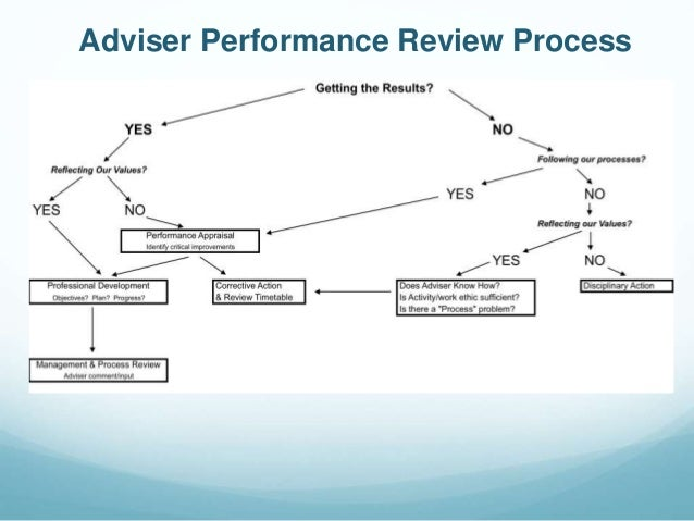 Adviser Performance Review Process