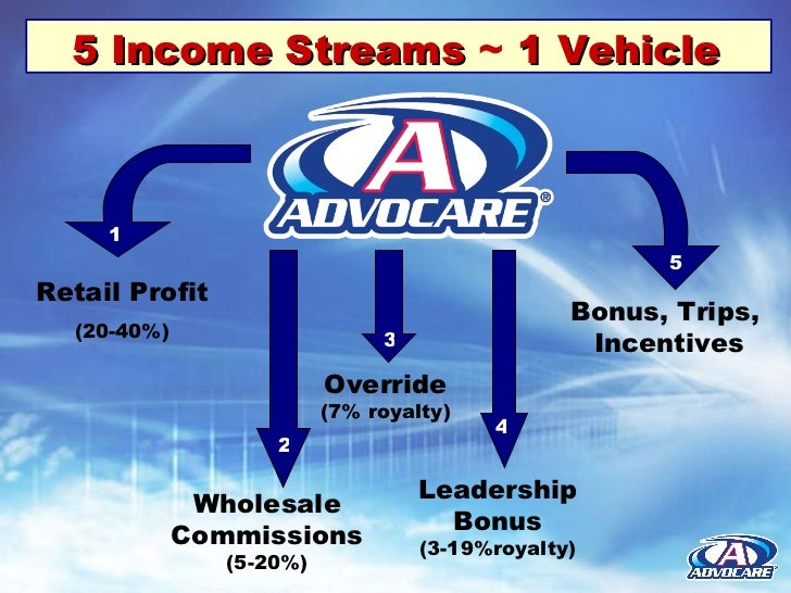 ClickFunnels is a secret weapon for Advocare Distributors in Revere MA
