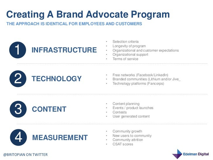 Know It 2 Own It Advocating For Your >> Creating A Brand Advocate Program