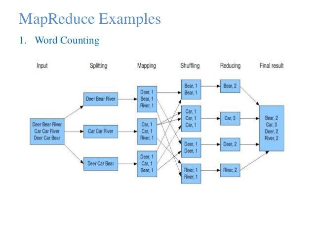 mapreduce examples