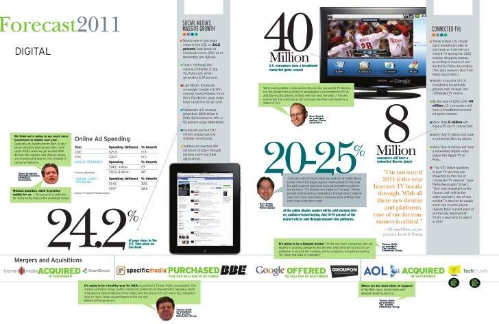 Adweek Digital Forecast 2011