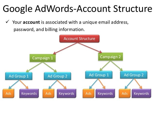 Adwords adwords google контекстная реклама липецк