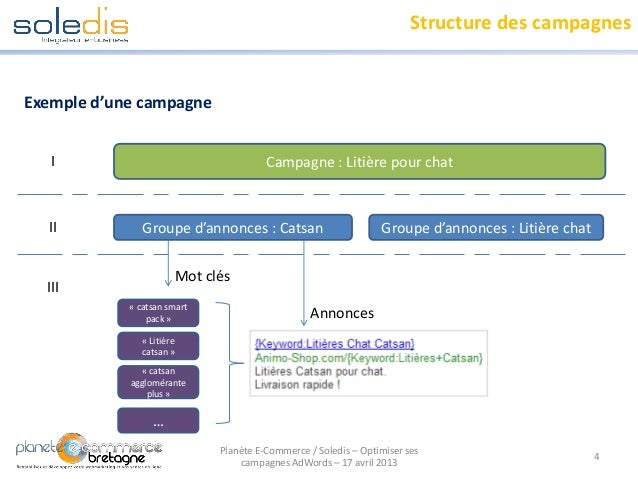 Structure des campagnesExemple d'une campagne4Planète E-Commerce / Soledis – Optimiser sescampagnes AdWords – 17 avril 201...