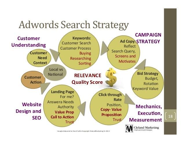 Google adwords process что такое контекстная реклама сайта