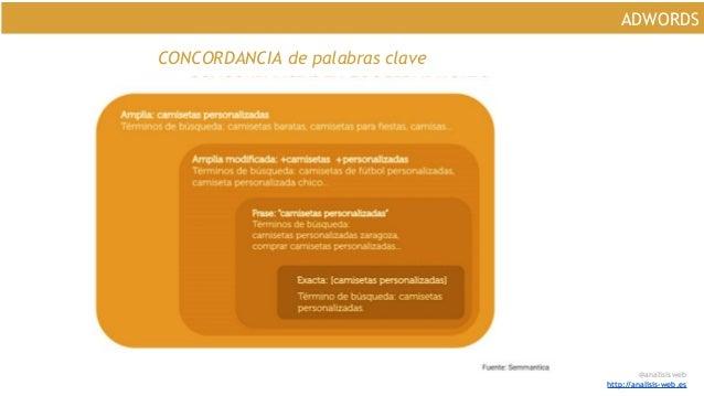 @analisisweb http://analisis-web.es ADWORDS CONCORDANCIA de palabras clave