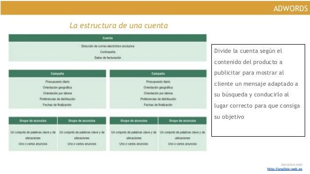 @analisisweb http://analisis-web.es ADWORDS La estructura de una cuenta Divide la cuenta según el contenido del producto a...