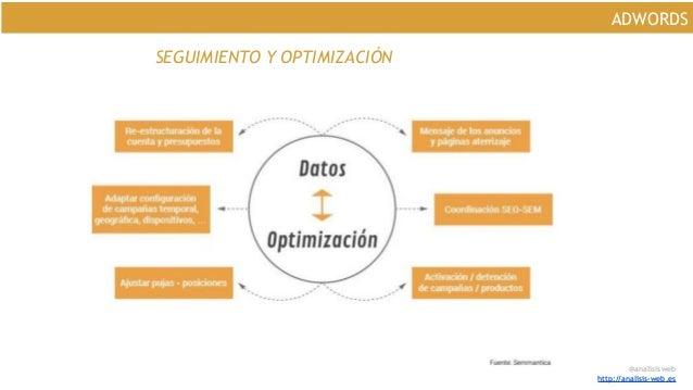 @analisisweb http://analisis-web.es ADWORDS SEGUIMIENTO Y OPTIMIZACIÓN