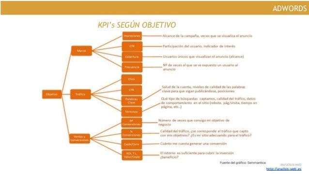 @analisisweb http://analisis-web.es ADWORDS KPI's SEGÚN OBJETIVO