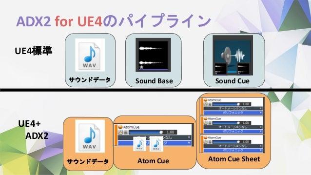 ADX2 for UE4のパイプライン UE4標準 UE4+ ADX2 Atom Cue Sound Base Sound Cue Atom Cue Sheet サウンドデータ サウンドデータ