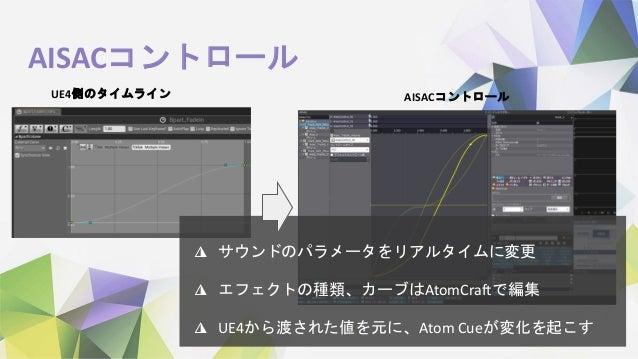 AISACコントロール ◮ サウンドのパラメータをリアルタイムに変更 ◮ エフェクトの種類、カーブはAtomCraftで編集 ◮ UE4から渡された値を元に、Atom Cueが変化を起こす UE4側のタイムライン AISACコントロール