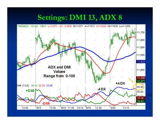 Directional Movement (DM)Directional Movement (DM) DM is the largest part of today's range that is outside of yesterday's ...