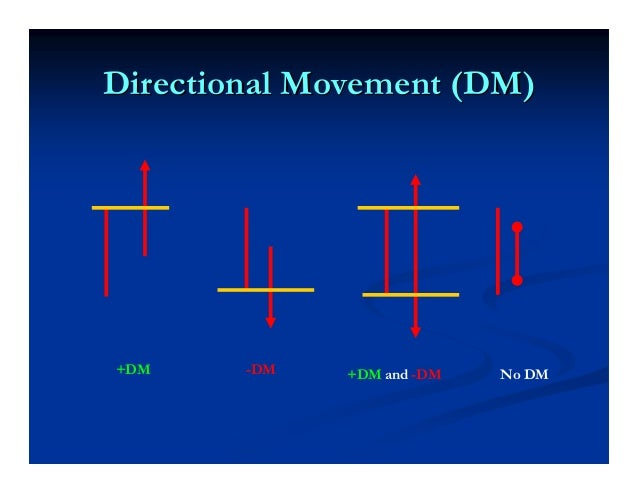 When DMI lines separateWhen DMI lines separate——ADX rises, trend strengtheningADX rises, trend strengthening When DMI line...