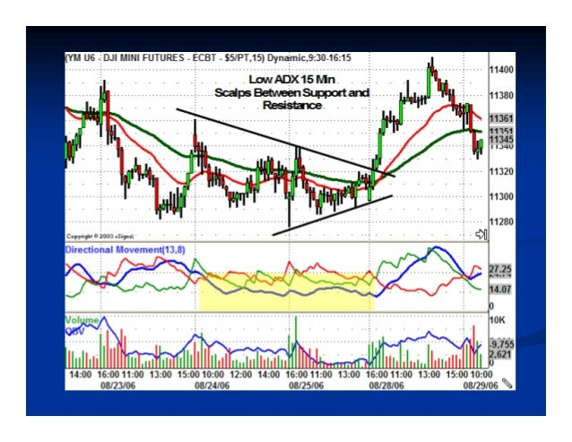 Point # 2Point # 2 Best Trades Begin From Low ADX PeriodsBest Trades Begin From Low ADX Periods ADX Trendline RuleADX Tren...